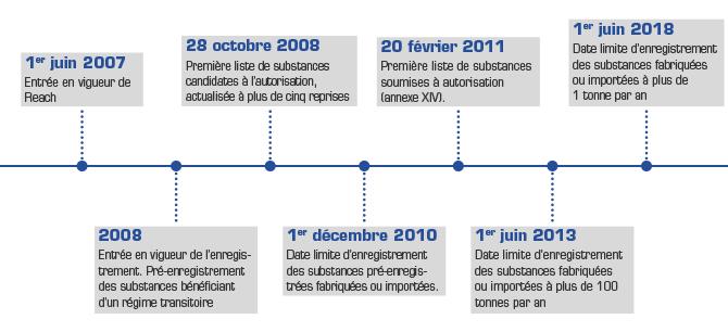 dates-historique-REACH