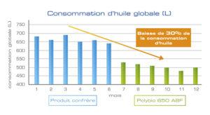 Baisse consommation huile avec Polybio 650 ABF_web