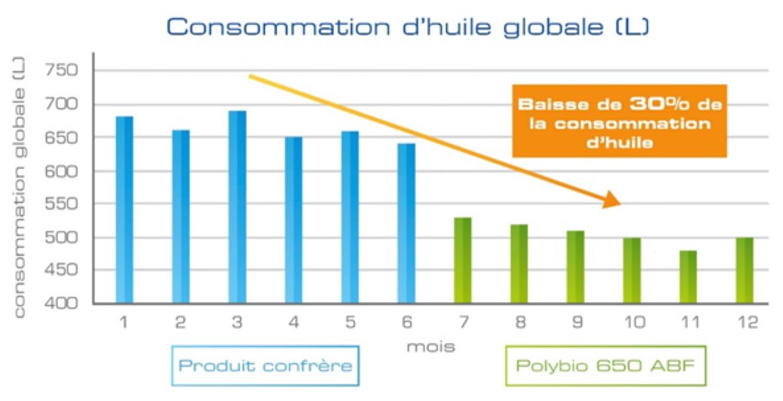 graphe polybio